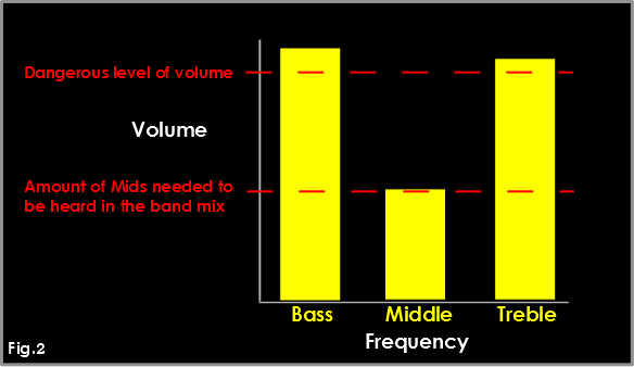 Bar Chart Mid-range fig.2