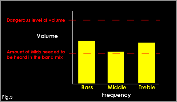 Bar Chart Mid-range fig.3